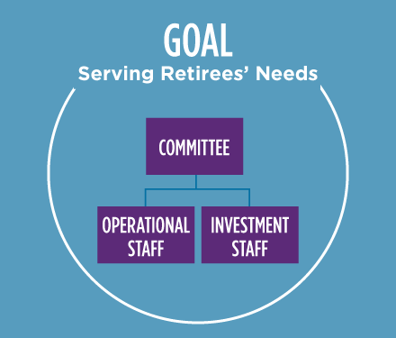 illustrated chart that states serving the retirees' needs is the goal of the Trust
