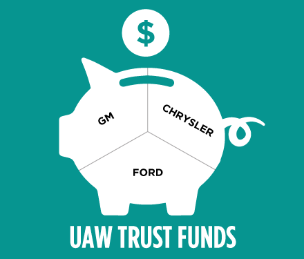 illustrated image of a piggy bank divided into three sections that are gm, chrysler, and ford with the words UAW Trust Funds under it